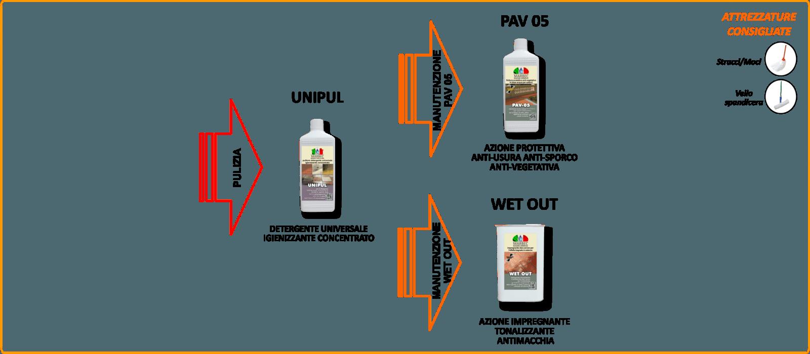 Prodotti Per Pulire Cotto Esterno pulizia cotto esterni   pulizia ordinaria e conservazione